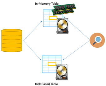 Printables 5to 20 Tables Images memory optimized tables sql programmers in table